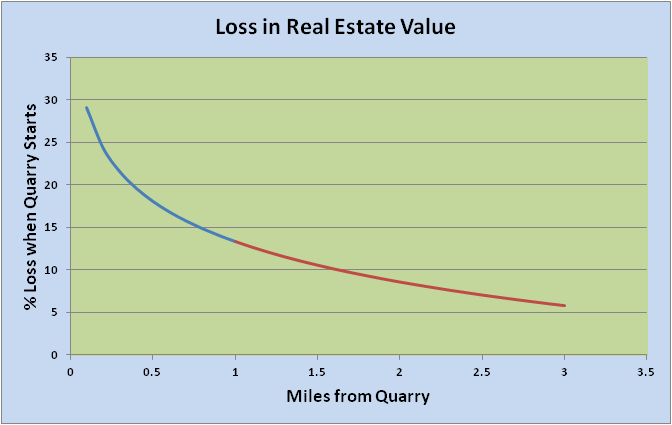 Property Value loss